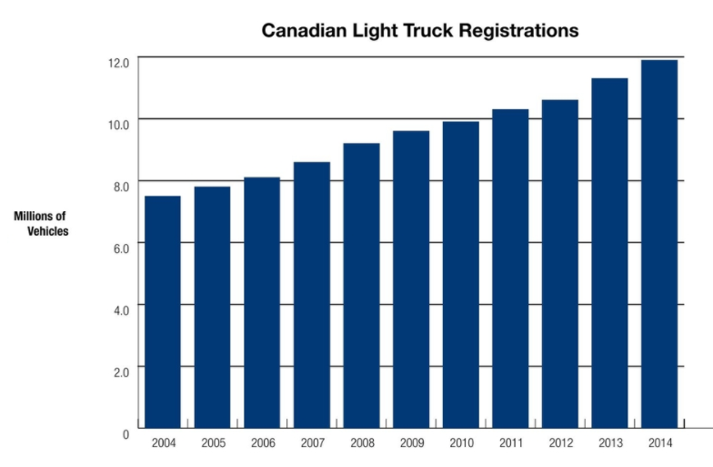 Canadian light truck registration stats