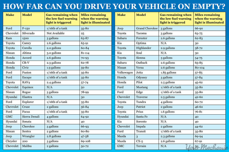 chart of how far you can drive on an empty tank by vehicle