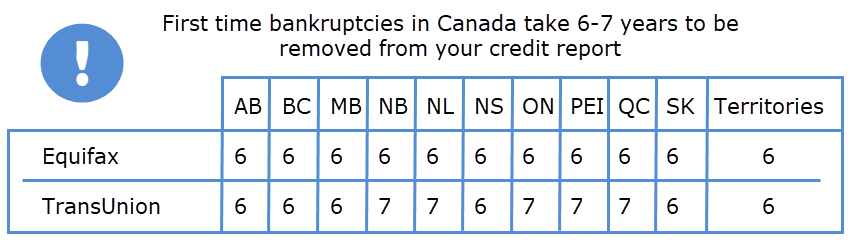 chart of how long bankruptcies stay on your credit report in canada